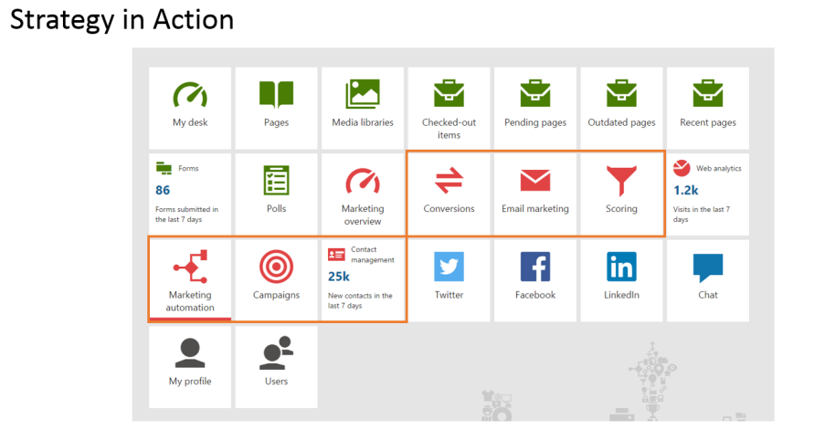 Kentico Marketing Applications