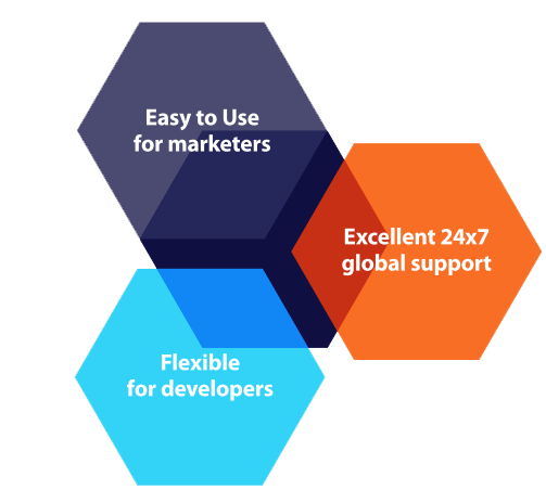 Kentico CMS 7 Value