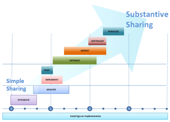 Simple vs Substantive Sharing